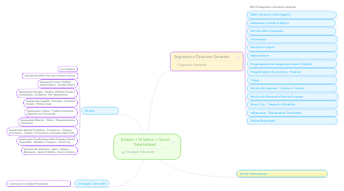 Mind Map: Sindaco +14 Settori + Servizi Esternalizzati