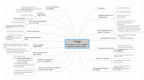 Mind Map: Come Costruire La Tua  Credibilità, Reputazione e Fiducia Online