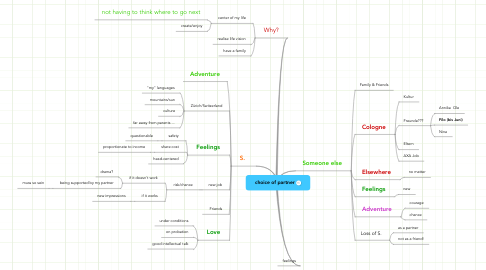 Mind Map: choice of partner