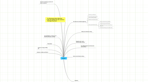 Mind Map: Endnote