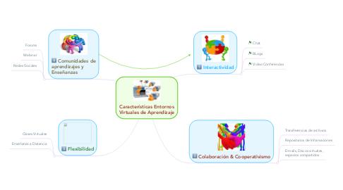 Mind Map: Características Entornos Virtuales de Aprendizaje