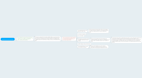 Mind Map: My Personal Learning Style