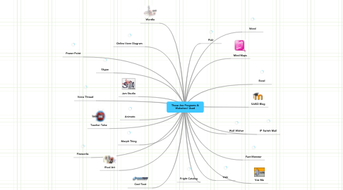 Mind Map: These Are Programs & Websites I Used