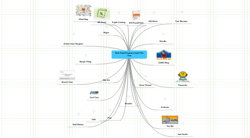 Mind Map: Web Sites/Programs Used This