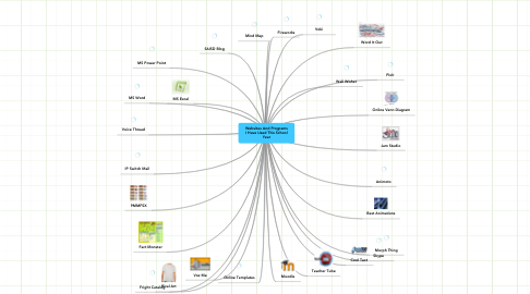 Mind Map: Websites And Programs I Have Used This School Year