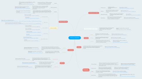 Mind Map: Música y Sociedad