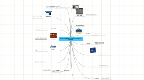 Mind Map: Programs and Websites I used this year in Technology Application.