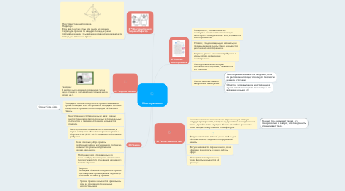 Mind Map: Многогранники