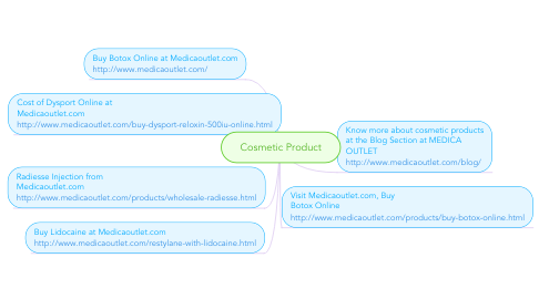 Mind Map: Cosmetic Product