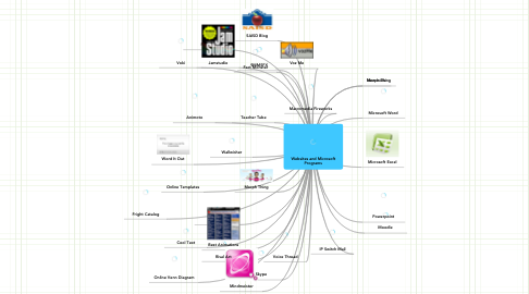 Mind Map: Websites and Microsoft Programs