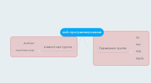 Mind Map: web-программирования