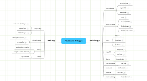 Mind Map: Fousquare 3rd apps