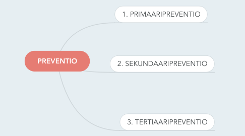 Mind Map: PREVENTIO