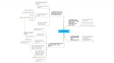 Mind Map: HR RELOADED
