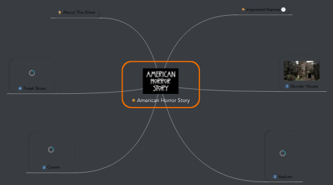 Mind Map: American Horror Story