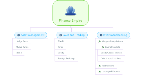 Mind Map: Finance Empire