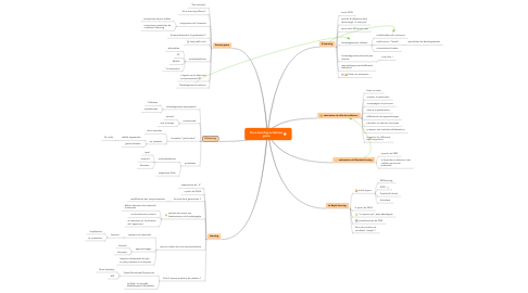 Mind Map: Du e-learning au Serious game