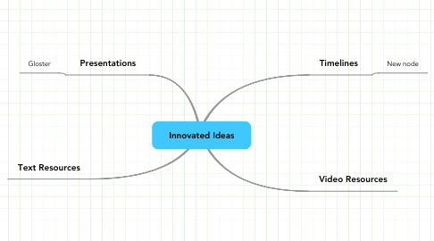 Mind Map: Innovated Ideas