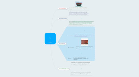 Mind Map: Aceros