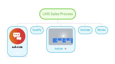 Mind Map: LMS Sales Process