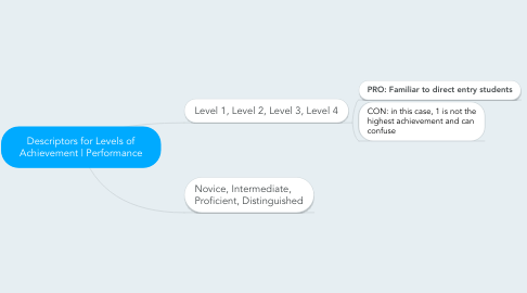 Mind Map: Descriptors for Levels of Achievement | Performance