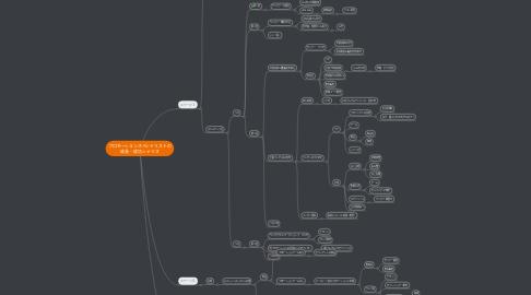 Mind Map: プロモーションスペシャリストの 成長・成功シナリオ