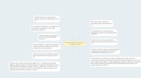 Mind Map: las características del contrato y la regulación legal