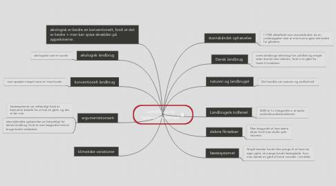 Mind Map: Landbrug og lanbrugsreformen