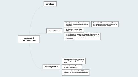 Mind Map: Landbrug & Landboreformer