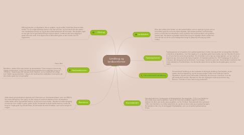 Mind Map: Landbrug og landboreformer