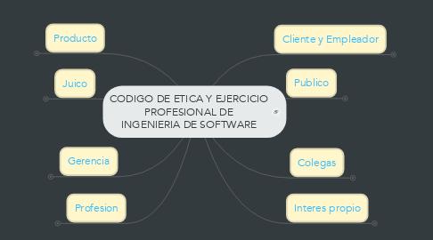 Mind Map: CODIGO DE ETICA Y EJERCICIO PROFESIONAL DE INGENIERIA DE SOFTWARE