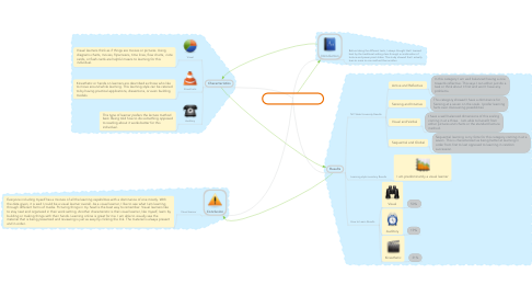 Mind Map: Tim's Learning Style Study
