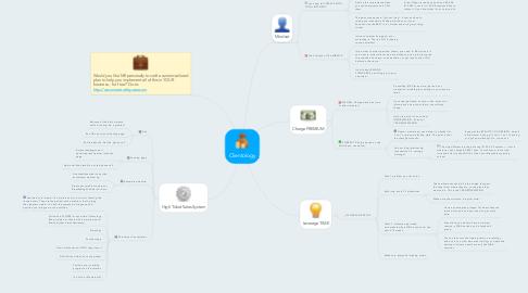 Mind Map: Clientology