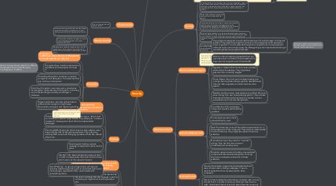 Mind Map: Security