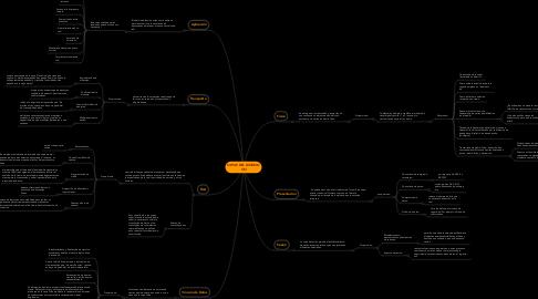 Mind Map: CAPAS DEL MODELO OSI