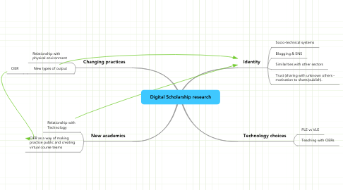 Mind Map: Digital Scholarship research