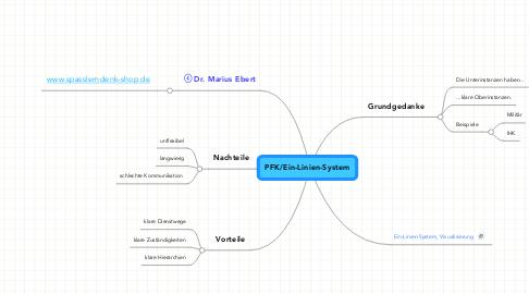 Mind Map: PFK/Ein-Linien-System
