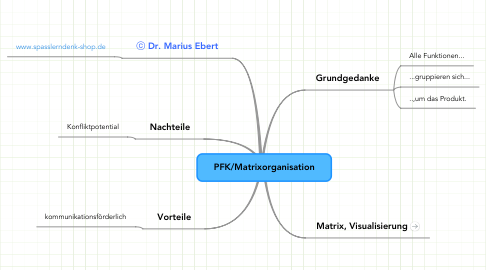 Mind Map: PFK/Matrixorganisation