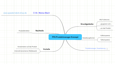 Mind Map: PFK/Produktmanager-Konzept