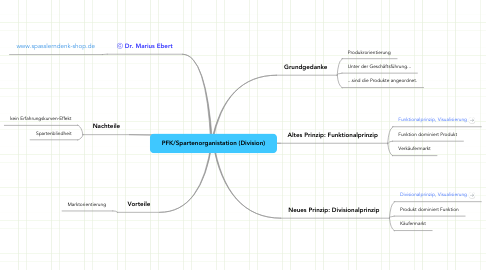 Mind Map: PFK/Spartenorganistation (Division)