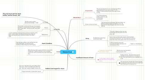Mind Map: Western Front