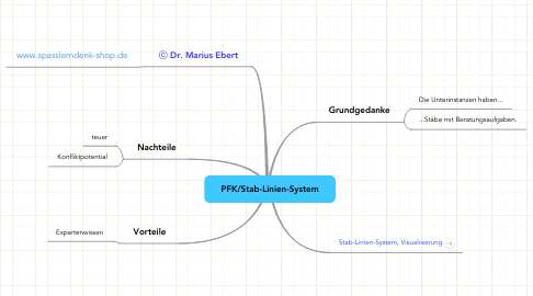 Mind Map: PFK/Stab-Linien-System