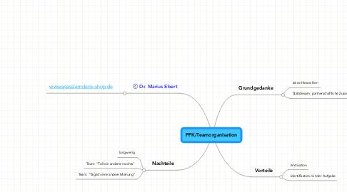 Mind Map: PFK/Teamorganisation