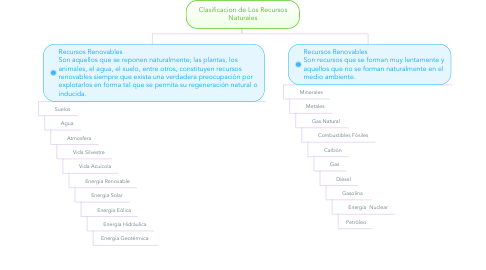 Mind Map: Clasificacion de Los Recursos Naturales