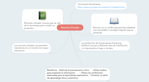 Mind Map: Recursos Virtuales
