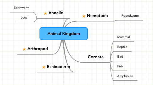 Mind Map: Animal Kingdom