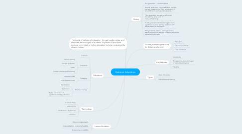 Mind Map: Distance Education