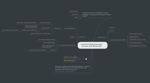 Mind Map: Investment Banks Destroyed - by Anton Kreil @Instutrade