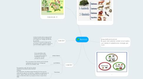 Mind Map: Nutrició