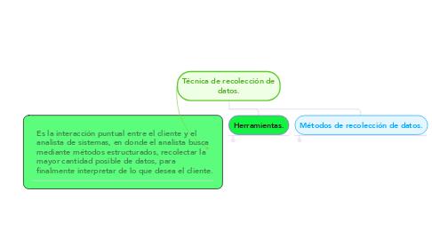 Mind Map: Técnica de recolección de datos.